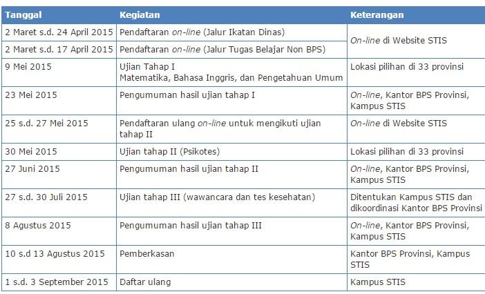 Pendaftaran STIS