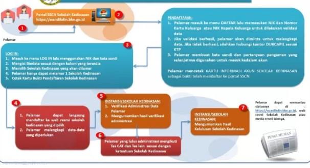 Mekanisme Pendaftaran IPDN