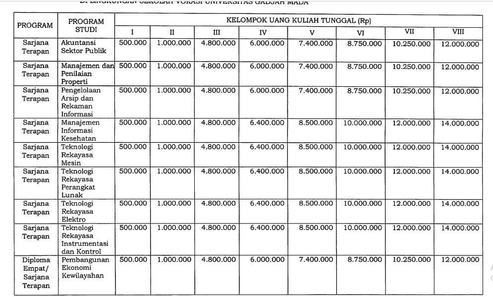 Biaya Kuliah UGM Diploma