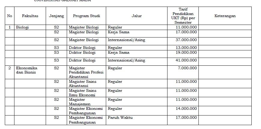 Biaya Kuliah UGM Pascasarjana