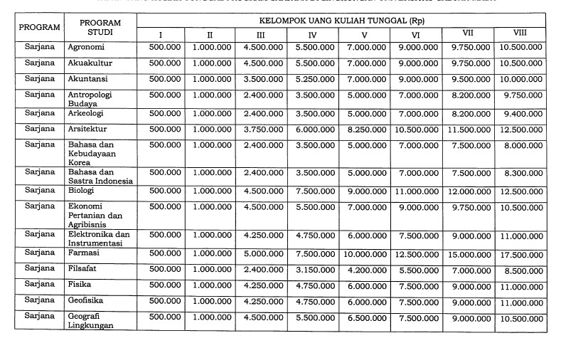 Biaya Kuliah UGM