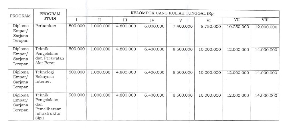 Biaya Masuk Kuliah UGM Diploma