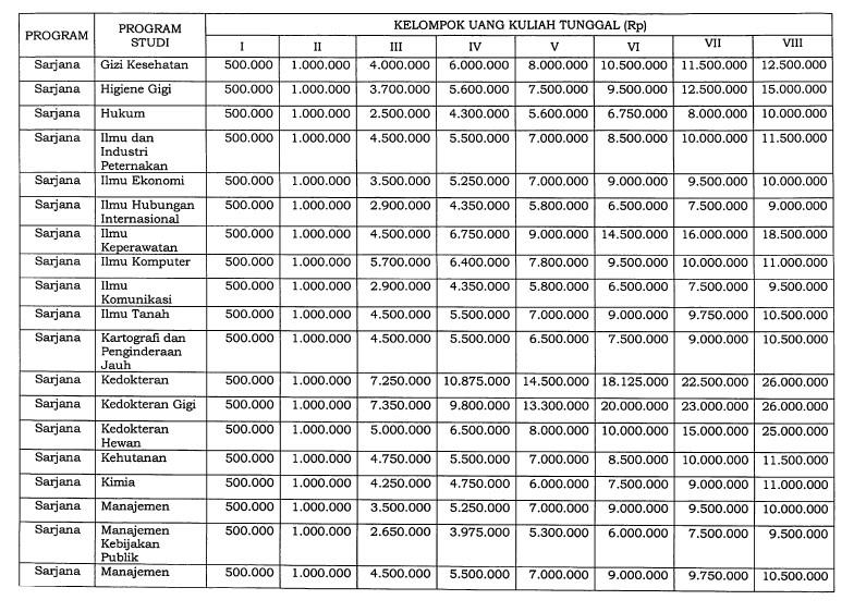 Biaya Masuk Kuliah UGM