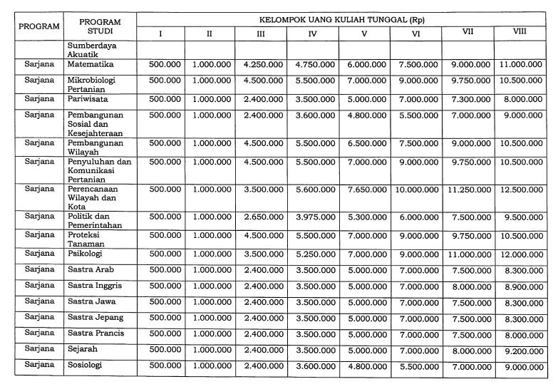 Biaya Masuk UGM