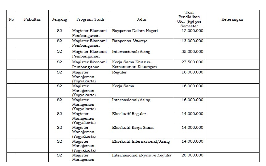 Biaya UGM Pascasarjana