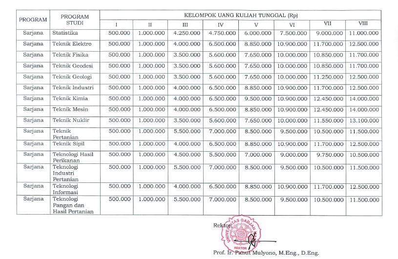 Biaya UGM
