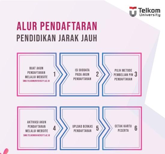 Alur Pendaftaran Telkom University