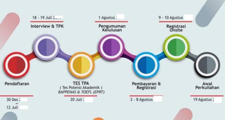Jadwal Pendaftaran Telkom University