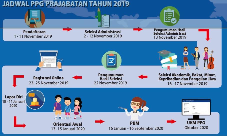 Jadwal PPG Mandiri