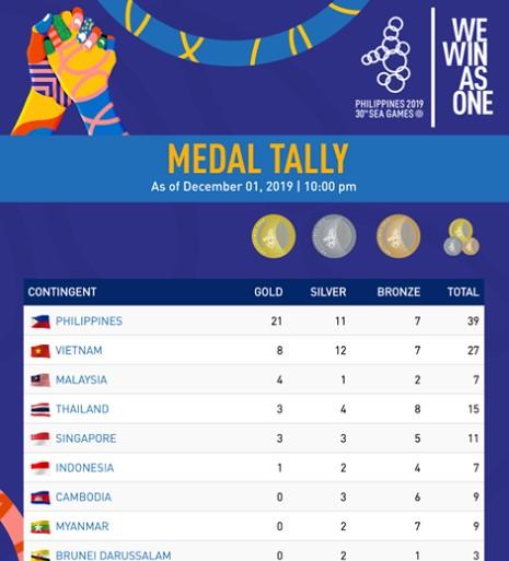 Perolehan Medali SEA Games
