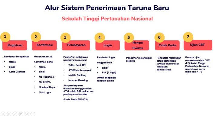Cara Pendaftaran STPN